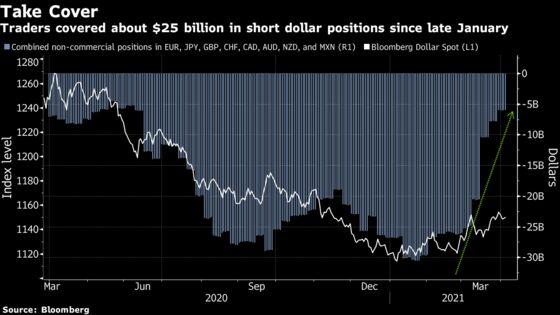 Goldman Axes Short Dollar Call as U.S. Yields Spoil Bet