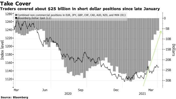 I trader hanno coperto circa $ 25 miliardi in posizioni corte in dollari dalla fine di gennaio