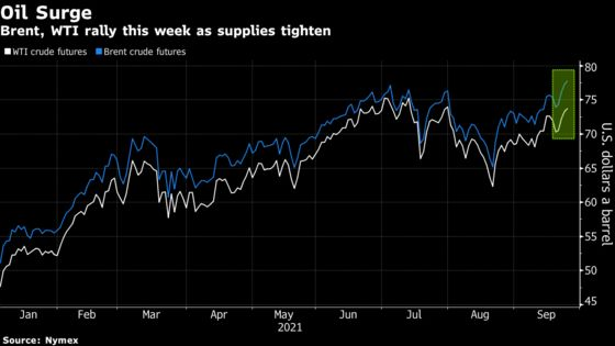 Oil Posts Fifth Weekly Advance as Global Markets Tighten