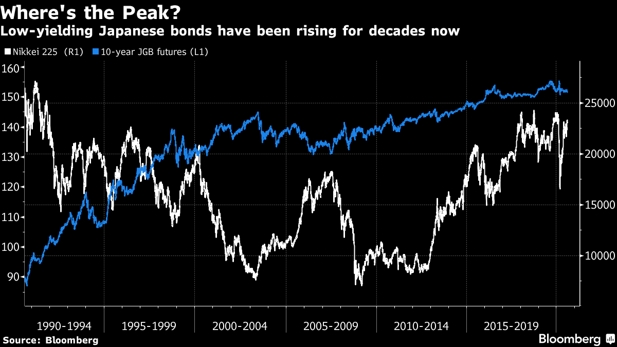 Low-yielding Japanese bonds have been rising for decades now
