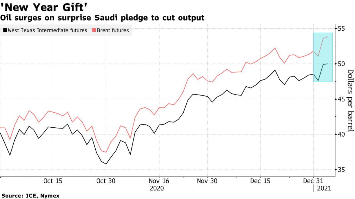 Oil surges on surprise Saudi pledge to cut output