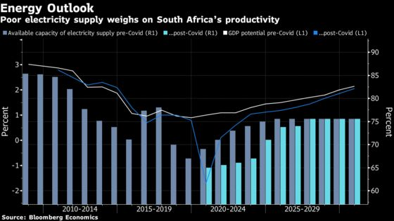Electricity Biggest Risk to South Africa Economic Outlook
