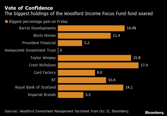 Woodford's Bet on U.K. Plc Comes Good Too Late for Investors