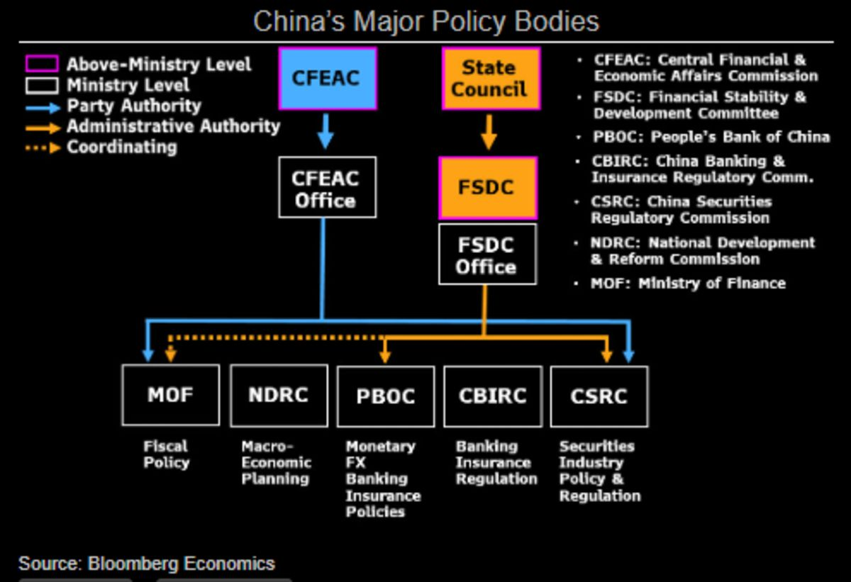 relates to China's Central Bank Needs a Greater Helmsman
