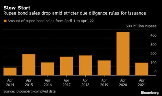 Rupee Fall Is Hurting Bonds Now Among Asia's Worst: India Credit