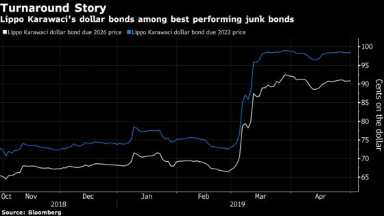 Indonesia Billionaire's Builder Joins Top Asia Junk Bonds