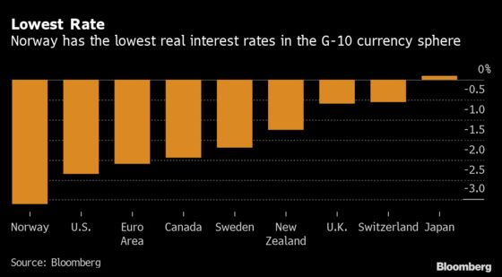 Norway's First Interest-Rate Hike Isn't Far Off: Decision Guide