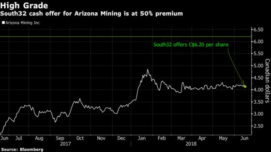 South32 Agrees $1.3 Billion Deal to Acquire Arizona Mining