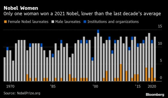 Maria Ressa Was the Only Woman Awarded a Nobel Prize in 2021