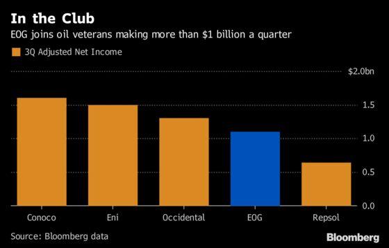 EOG Joins Oil's $1 Billion-a-Quarter Club