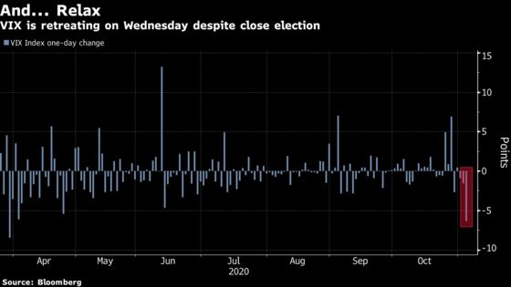 Doomsday Market Predictions Give Way to Never-Ending Rally