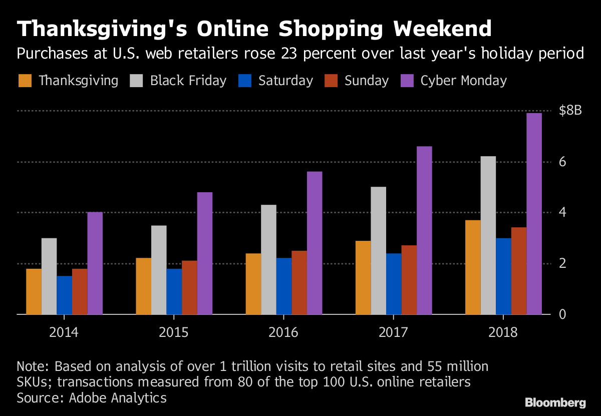 f97158ec3d Note  Based on analysis of over 1 trillion visits to retail sites and 55  million SKUs  transactions measured from 80 of the top 100 U.S. online  retailers