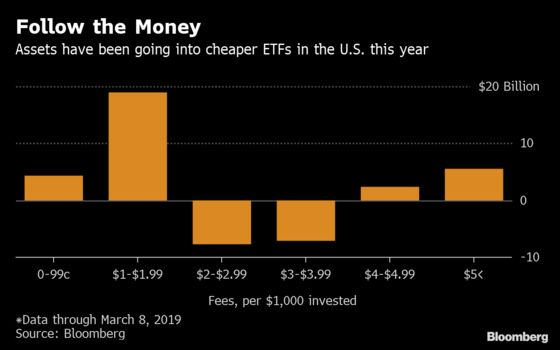 Forget No Fees. ETF Breaks Ground by Offering to Pay Investors