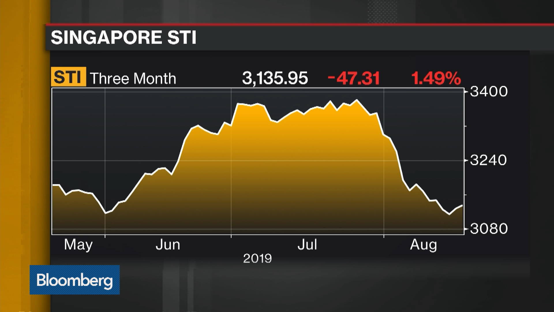 Slowing Singapore Economy Drives Profit Drop
