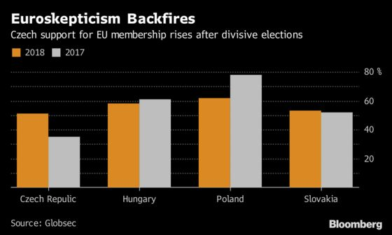 Euroskeptic Campaign Backfires to Boost Czech Support for EU