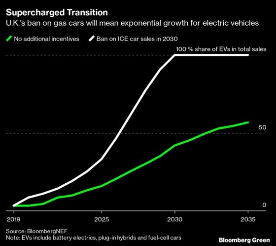 Gasoline Car Bans Show Why Market Forces Aren't Always Enough