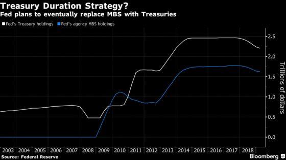 As Fed's QE Era Ends, a New Trillion-Dollar Bond Dilemma Emerges