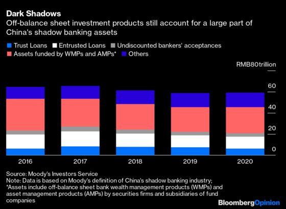 China's Hidden BankAssets AreEmergingfrom the Shadows