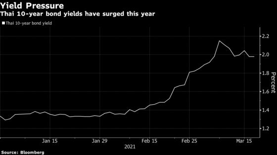 Thai Central Bank Seeks to Allay Fears on Bond Registration Rule