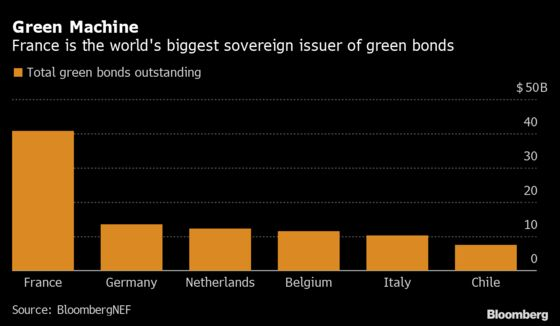 France Extends Green Bond Lead With $8 Billion Sale of New Debt