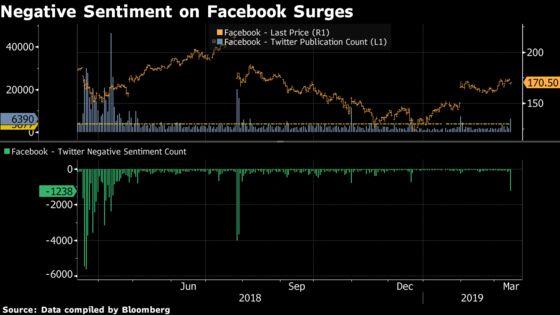 Facebook Takes Worst Bashing on Twitter Since July Stock Crash