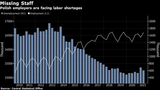 Poland Loses Appeal as Key Work Force Favors German Wages