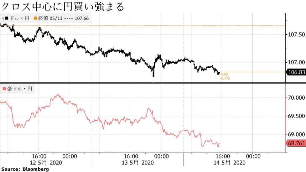 円上昇、コロナ不況や米中関係を懸念-豪雇用悪化で豪ドル・円主導 ...