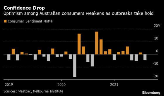 Australia Consumer Confidence Drops Amid Delta Lockdowns