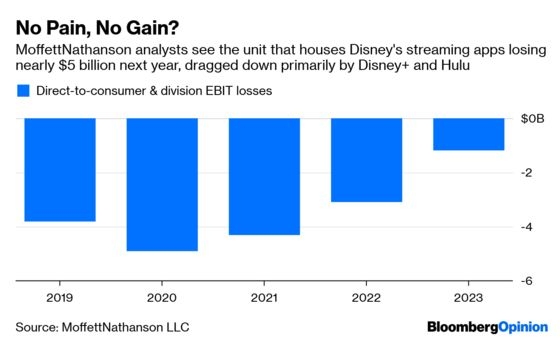 Settle In, Disney's Next Act Is About to Begin