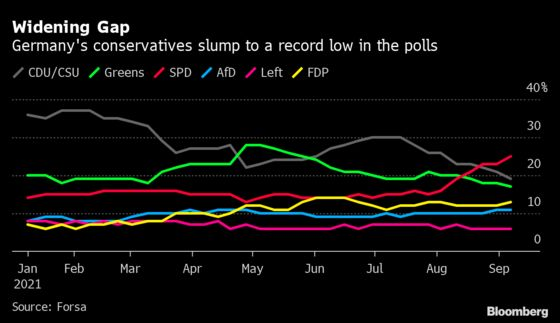 Merkel Slams Scholz as Her Conservatives Fall to Record Low