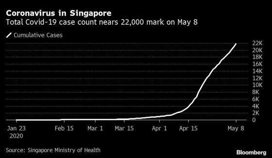 Singapore's Pivot to Mass Tests Challenged by Kit Shortage