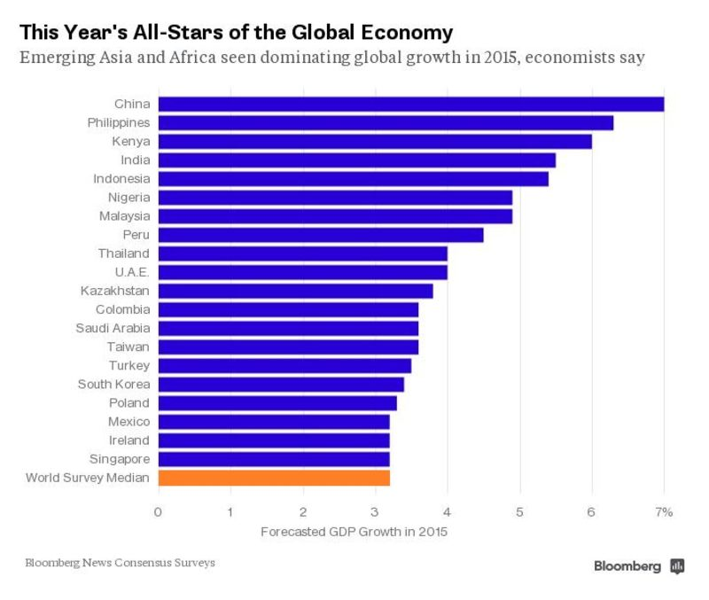 The FastestGrowing Economies This Year Bloomberg - Most powerful economic countries in the world 2015