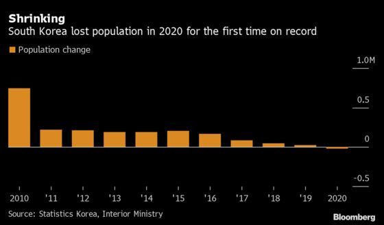 South Korea's Population Falls for First Time DuringPandemic