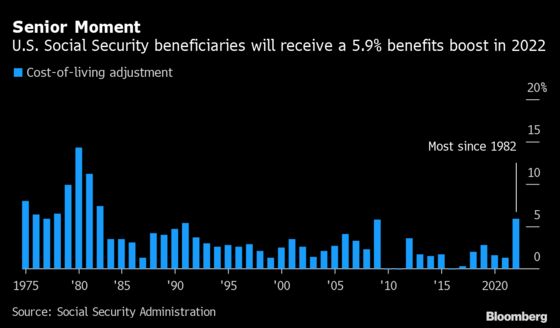U.S. Social Security Benefits to Increase by Most in 40 Years