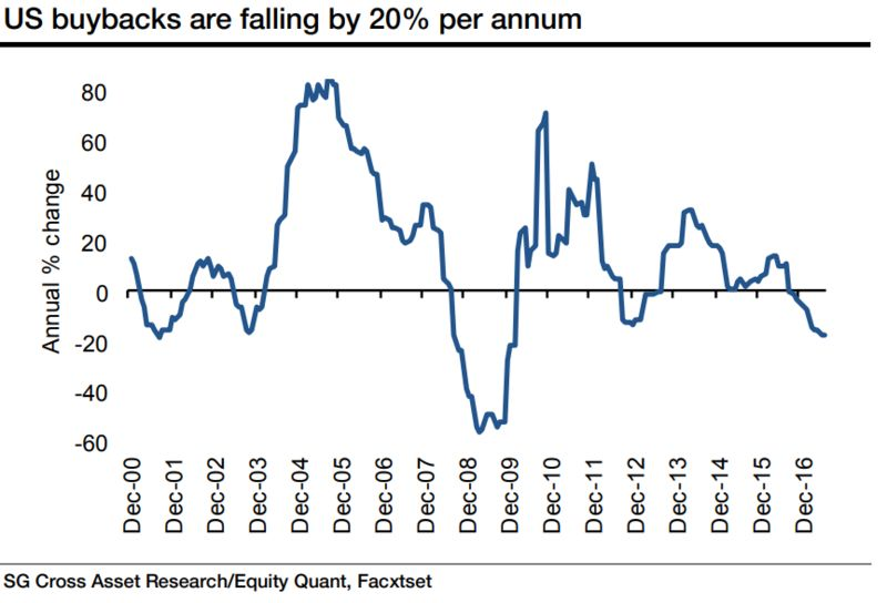 Us stock buybacks are plunging bloomberg societe generale ccuart Image collections