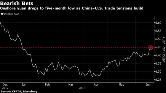 Bearish Bets Build as China's Yuan Sinks on Trade Spat Concerns