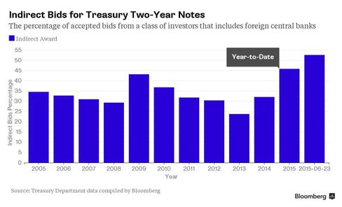 Indirect Bids for Treasury Two-Year Notes