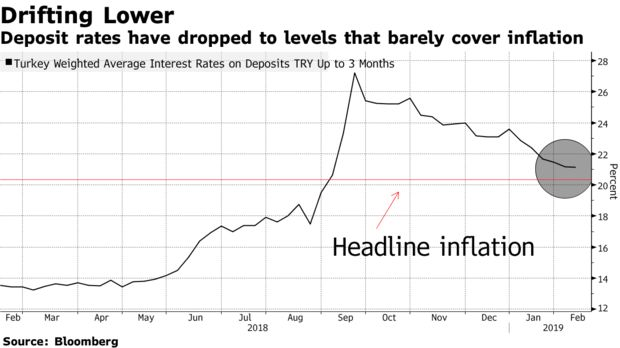 Deposit rates have dropped to levels that barely cover inflation