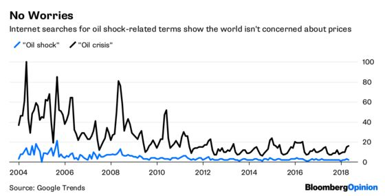 This Is What an Oil Shock Looks Like