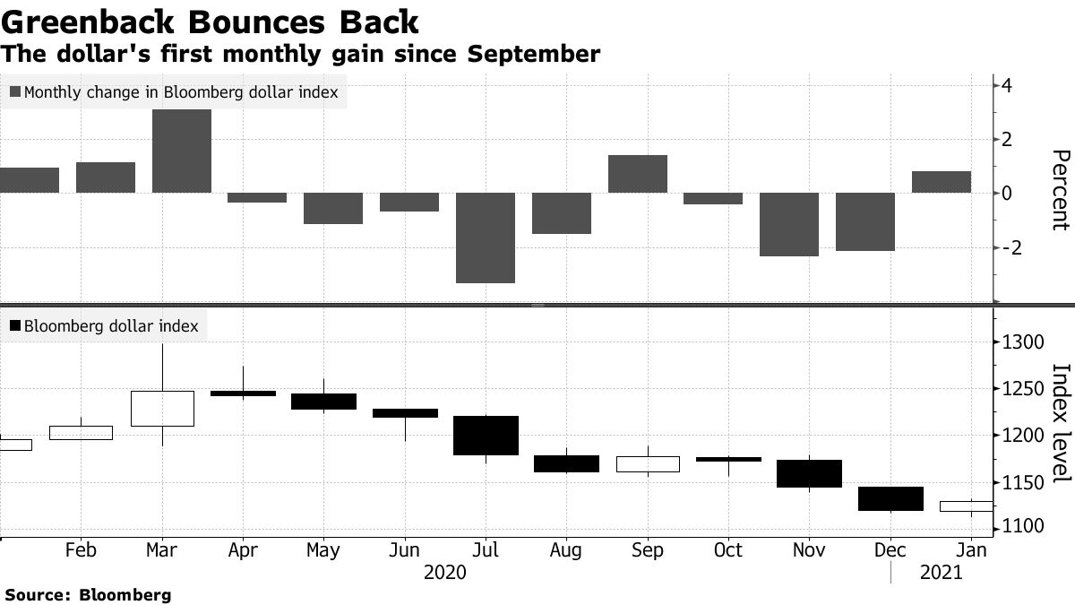 The dollar's first monthly gain since September