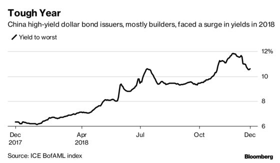 China Builders Swallow Exorbitant Costs for Year-End Bond Deals