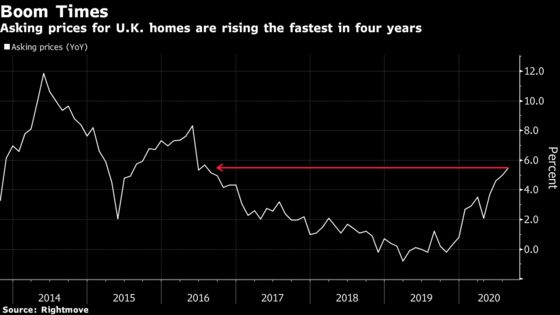 U.K. Home Prices Jump to Record as Sales Reach All-Time High