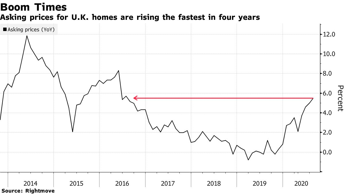 Asking prices for U.K. homes are rising the fastest in four years
