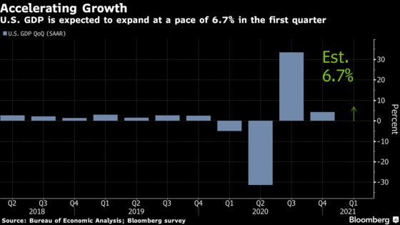 Stimulus, Reopenings to Fuel U.S. First-Quarter Economic Growth