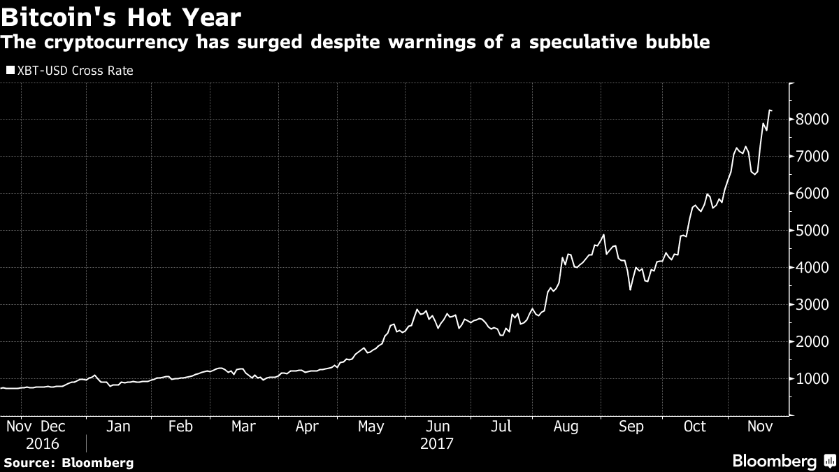 Mike Novogratz Says Bitcoin Will End the Year at $10,000