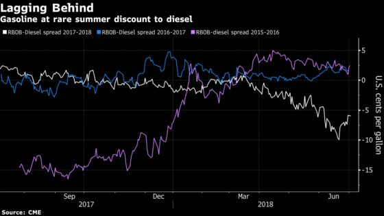 Oil Refiners in U.S. at Full Throttle With Margins Under Threat