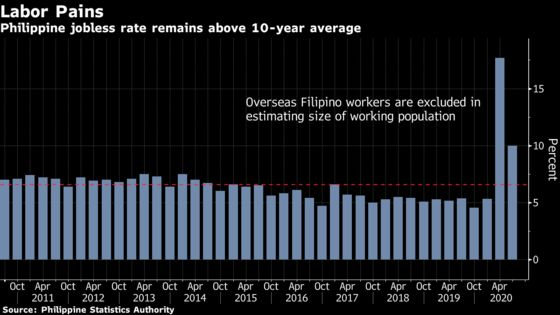 Philippines' Army of Migrant Workers Retrains for Life Back Home