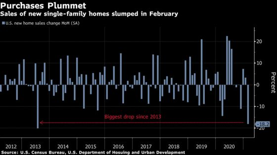 U.S. New-Home Sales Fall to Nine-Month Low Following Bad Weather