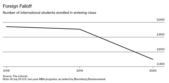 Top-Ranked U.S. Business Schools Are Losing Vital Foreign Students