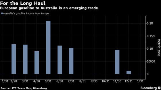 EuropeanOil Traders Are Shipping Gasoline16,000 Miles to Australia